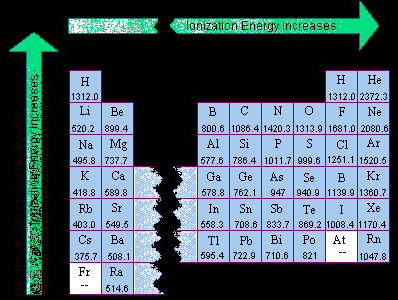 Periodic table electronegativity noble gases ionization energy veiw a periodic table with first ionization energies chemical elements listed by ionization energy urtaz Gallery