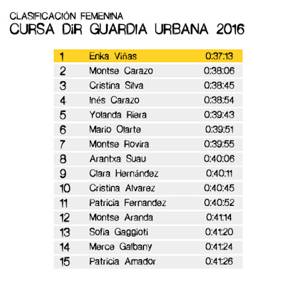 Clasificación CURSA DIR GUÀRDIA URBANA 2016 - FEMENINA