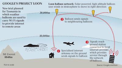 Terlihat bagaimana balon google berkomunikasi dengan bts setempat