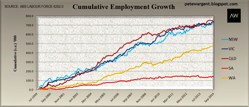 Cumulative employment growth