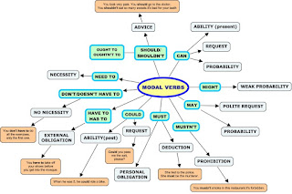 Pengertian Dan Contoh Modal Auxiliary Verb Dalam Bahasa Inggris