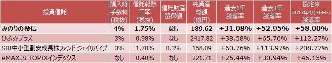みのりの投信、ひふみプラス、SBI中小型割安成長株ファンド ジェイリバイブ、eMAXIS TOPIXインデックスのコストと成績表
