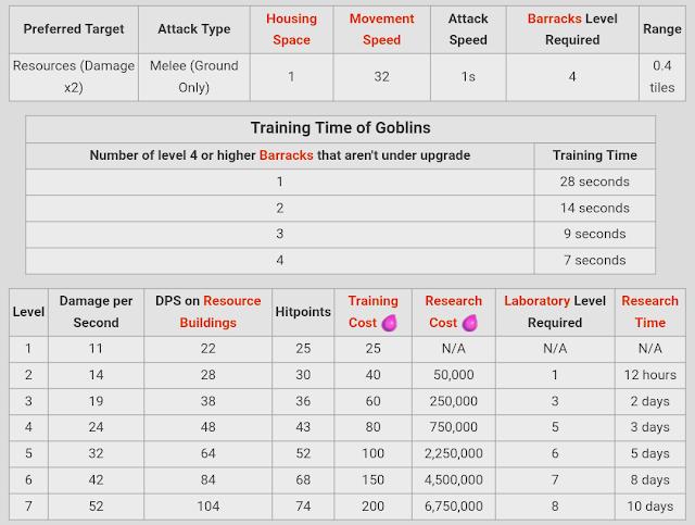 Statistik Goblin Level 1 - 7