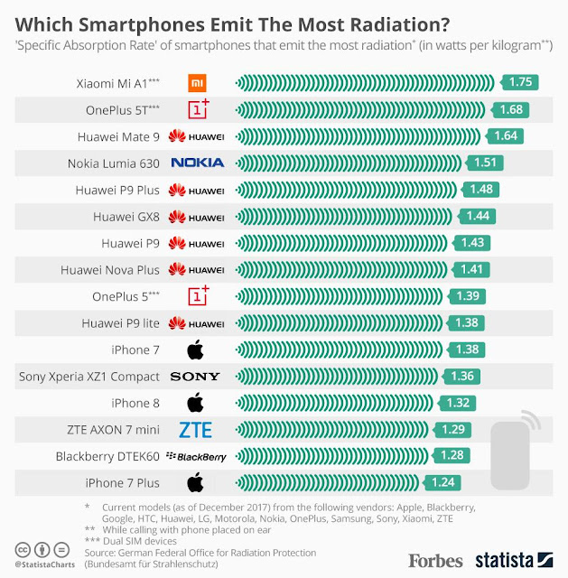 Phones Emitting Most Radiation (SAR) – Mi A1 tops