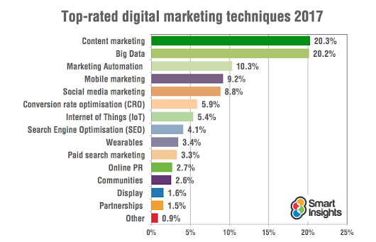 The 14 top rated digital marketing techniques for 2017 according to Smart Insights readers