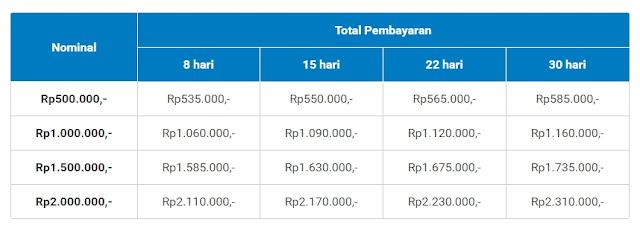 Rp1.000 Bisa Beli Apa Aja di Akulaku Kredit Tenor