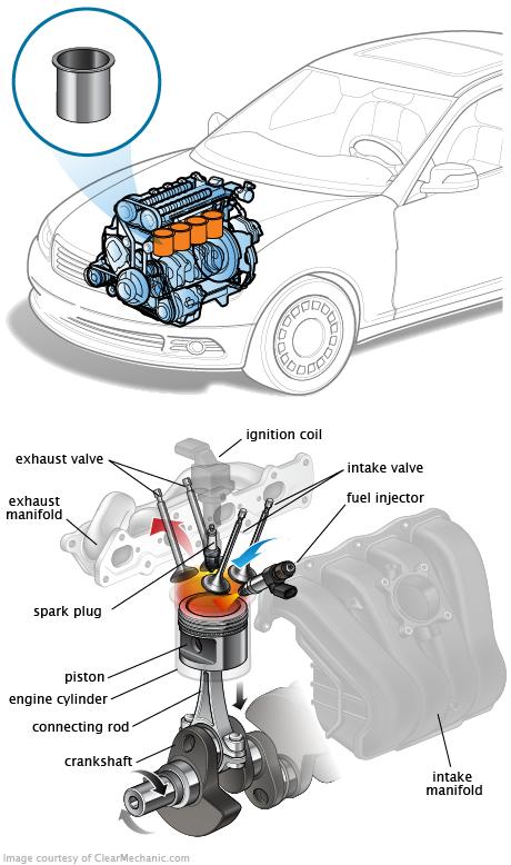 Cylindre moteur