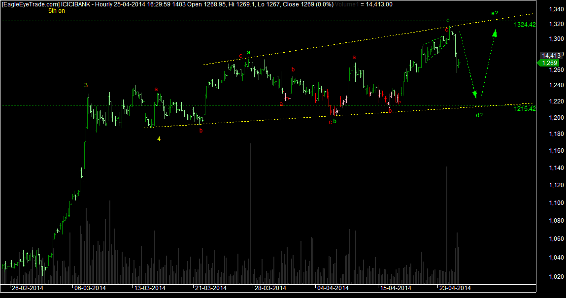 ICICI BANK wave structure