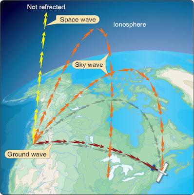 Alguns principis bàsics de radionavegació en aviació