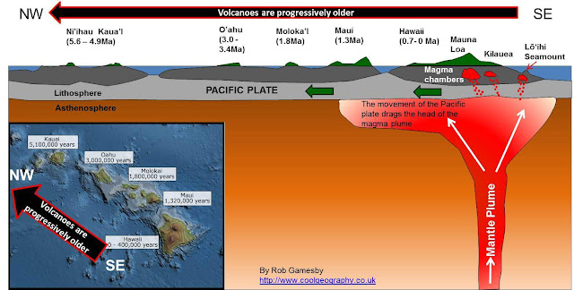 Understanding the Earth Under Hawaii