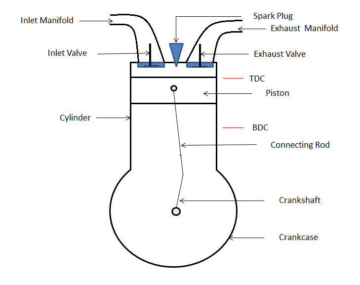 How Spark Ignition Engine Works Mechanical Booster