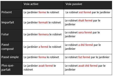 Strona bierna - gramatyka 6 - Francuski przy kawie