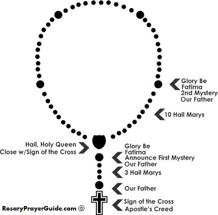 Prayers: How to Pray the Rosary