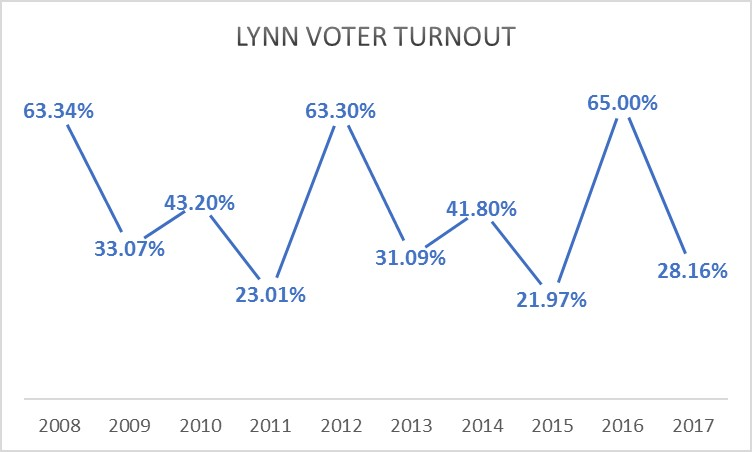 Here We Take A Look Lynns Voter Turnout Rates For The Past Decade Presidential Elections