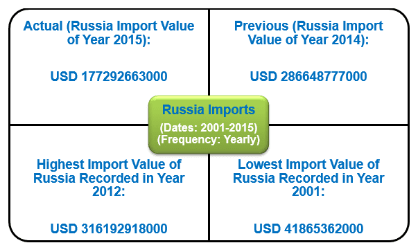 Export Genius: Russia Imports Report - Trade Figures and
