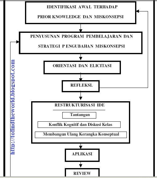 Jurnal Model Pembelajaran Kooperatif Tipe Make A Match Metode Make A Match Jurnal Bidan Diah Pembelajaran Fisika Model Pembelajaran Pembelajaran Share The