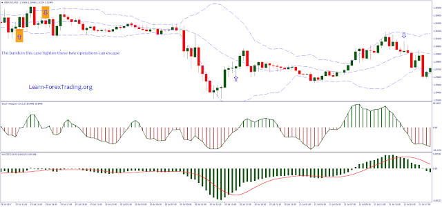 Bollinger Bands with Stochastic Histogram Reversal Strategy