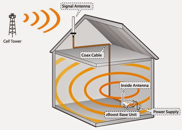 Cell Phone Signal Booster for