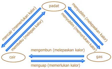 diagram perubahan wujud zat karena pengaruh kalor