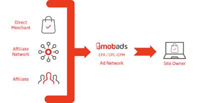 MobAds - Empresa de Publicidad para móviles