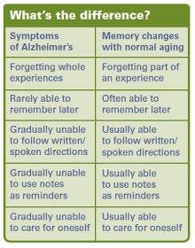 Rawatan Alzheimer's dengan Vivix