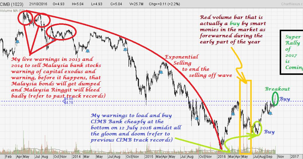 Cimb forex singapore