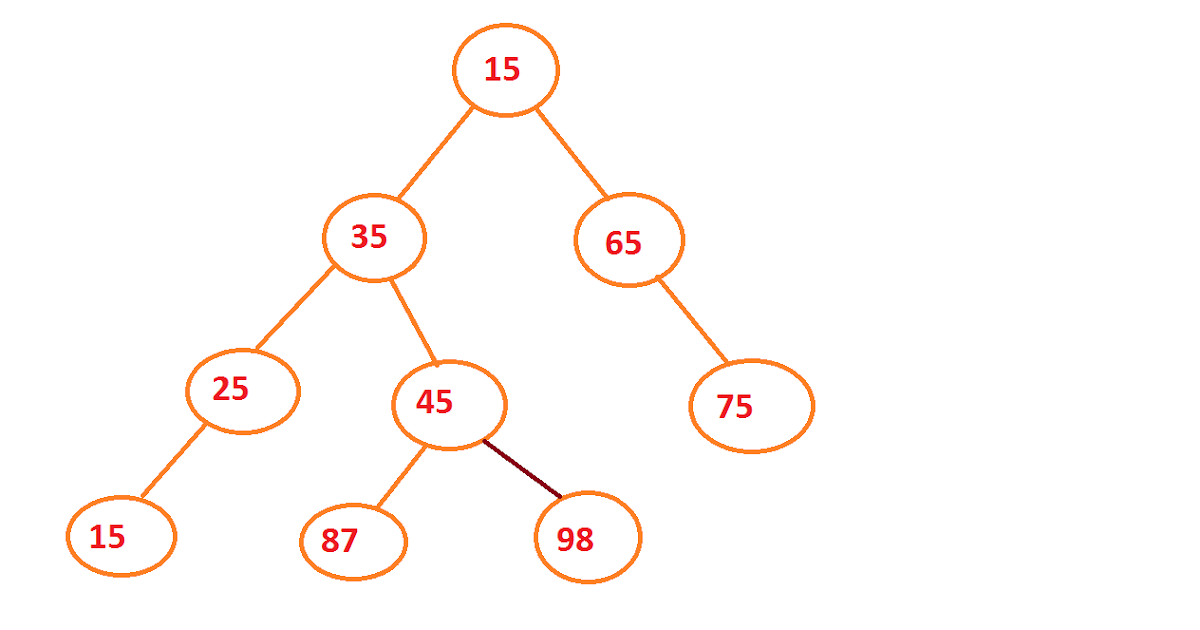 how to create a binary tree in java