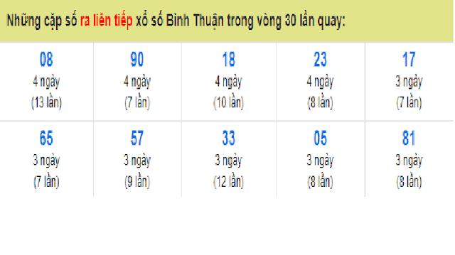 Những cặp số ra liên tiếp xổ số Bình Thuận trong vòng 30 lần quay - Win2888vn