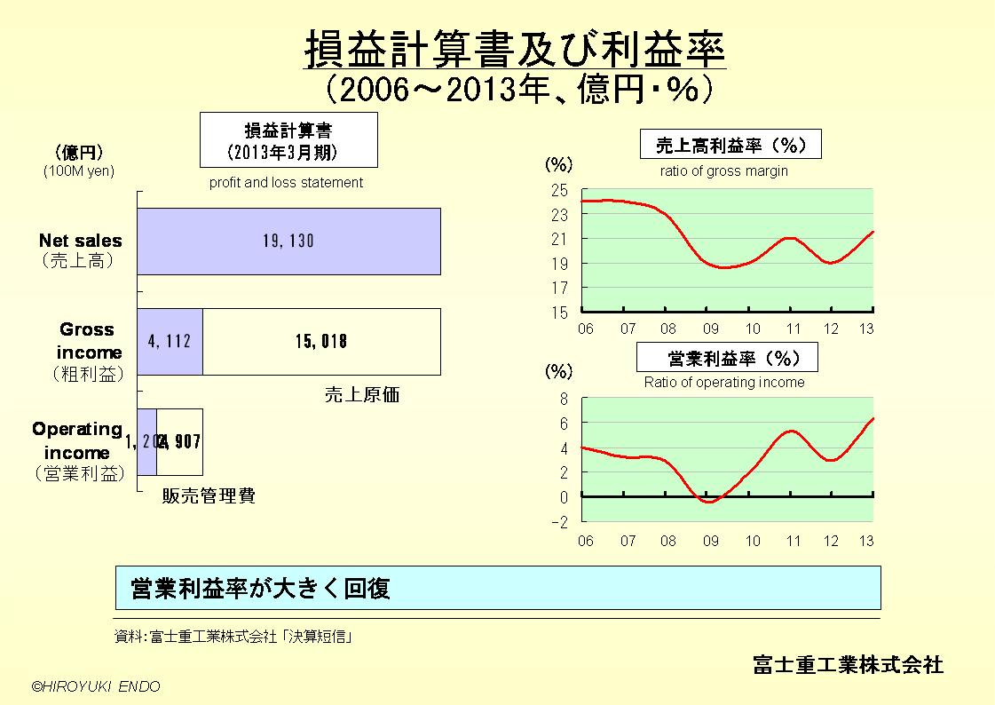 SUBARU(富士重工業株式会社)の損益計算書及び利益率