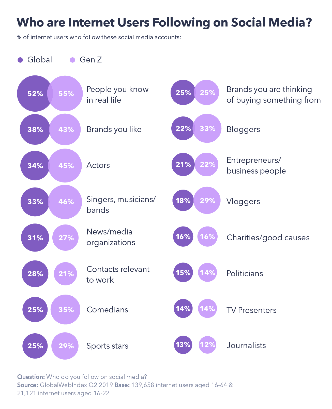 Who are internet users are following on social media
