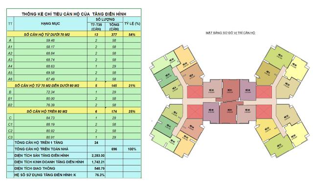 Thông số căn hộ tại Samsora Premier