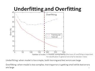 Memahami Overfitting dengan mudah menggunakan contoh