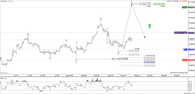EURGBP Asian Elliott Wave Updates