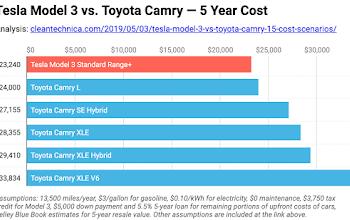 So sánh chi tiết Tesla Model 3 với Toyota Camry - 15 tình huống chi phí cụ thể