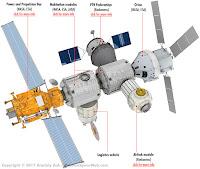 Wizualizacja międzynarodowej stacji okołoksiężycowej DSG. Od lewej: pierwszy planowany moduł zasilająco-napędowy PPB (mający zostać zbudowany we współpracy NASA i ESA), moduły typu habitat (NASA, ESA, JAXA), oba z portami cumowniczymi dla ewentualnych statków zaopatrzeniowych, PTK Dederatiya (Roskosmos), śluza powietrzna (Roskosmos), na końcu port cumowniczy dla statku Orion. Credit: Anatoly Zak (RussianSpaceWeb.com)