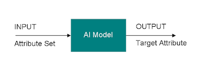 Artificial Intelligence in Business Process Improvement