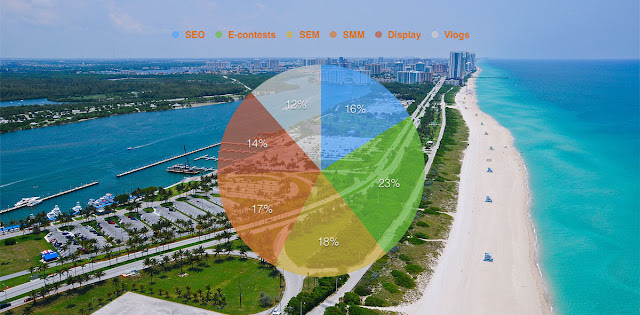 Digital Marketing Strategy Development for MBR by addtwelve - main channels