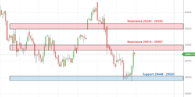 Banknifty One Hour Vedic Chart