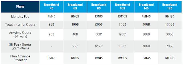 Pakej Terbaru Digi Broadband Quota 50GB dan 100GB