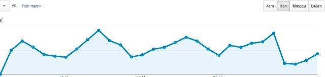 Jangan Mendaftar Google Adsense sebelum Mencapai 1000 Pengunjung per Hari