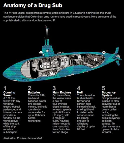 Narco Submarines: Narco Submarines