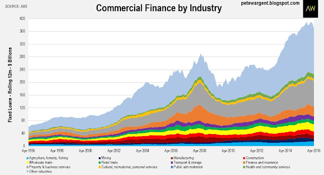 Commercial finance by industry