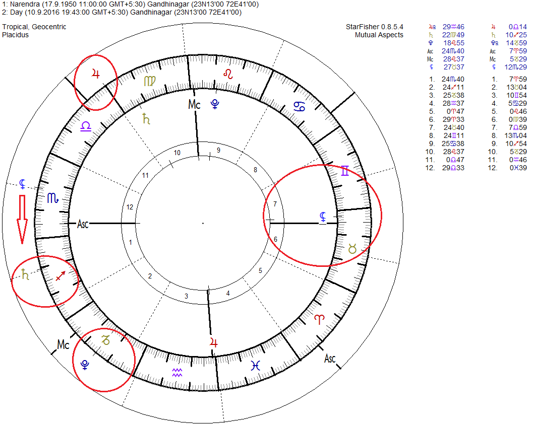 Modi birth chart gallery free any chart examples western and vedic astrology birth of chart narendra modi birth of chart narendra modi birth of geenschuldenfo Images