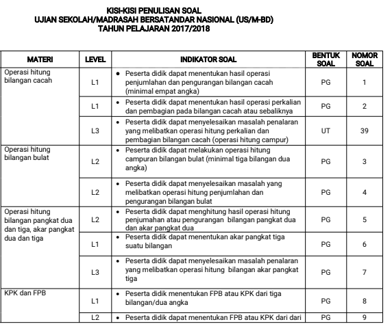 Kisi-Kisi Penyusunan Soal Ujian Sekolah/Madrasah SD/MI  Tahun 2018