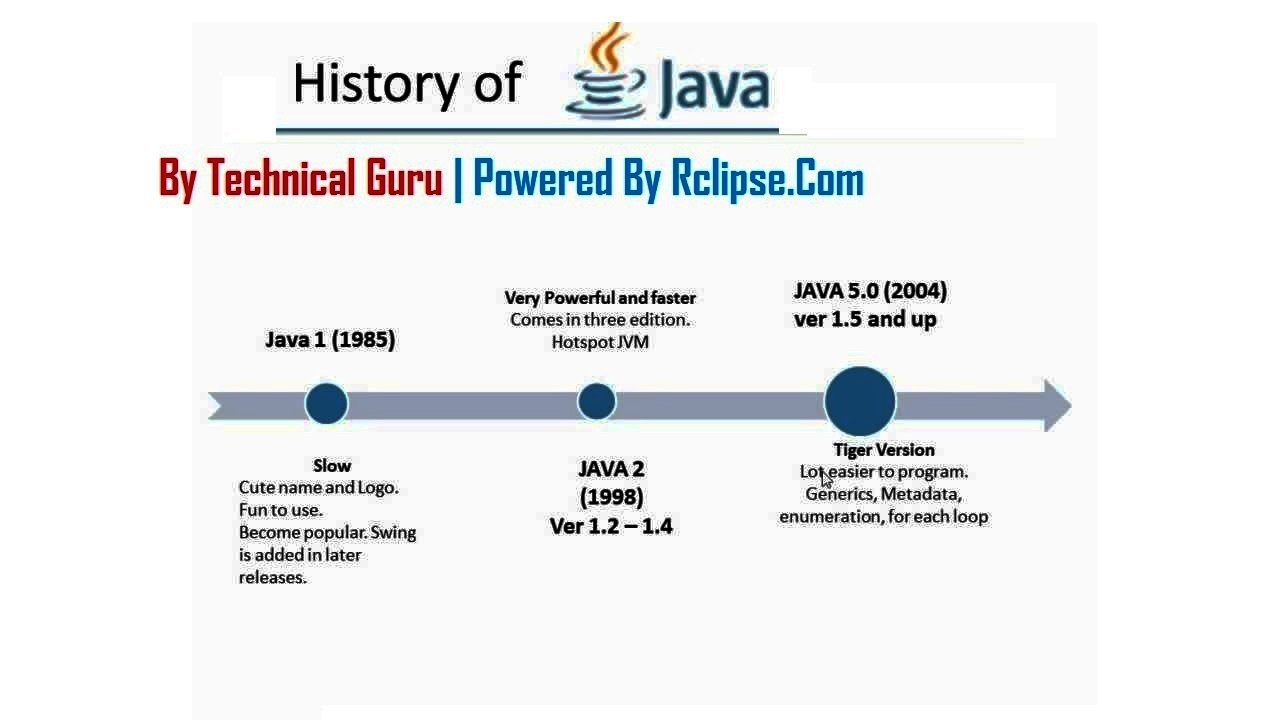 Rclipse Wiki The Free Encyclopedia History Of Java Complete