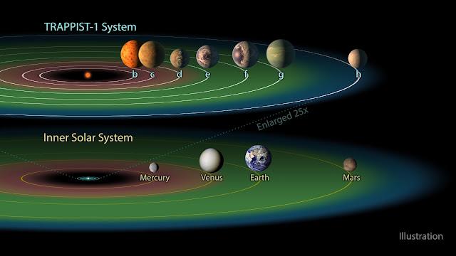Mô phỏng vùng có khả năng tồn tại sự sống trong hệ TRAPPIST-1 và Hệ Mặt Trời. Vùng tô màu xanh lục là vùng có khả năng tồn tại sự sống. Hình ảnh: NASA/JPL-Caltech.