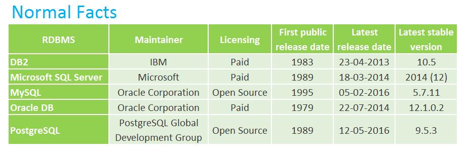 Database Comparision - OracleOcean