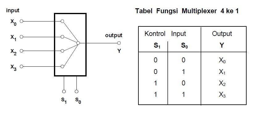 Sistem Komputer Multiplexer Decoder Flip Flop Dan Counter