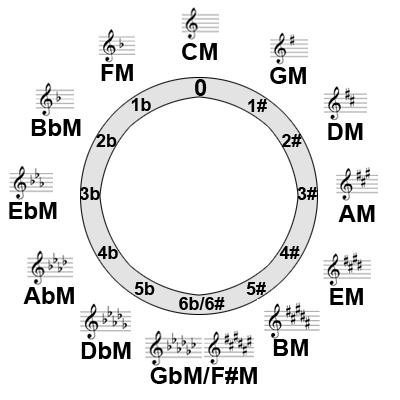 Diagram Of Key Signatures
