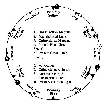 Or In General Useful Acrylic Mixing Information Goldenpaints Technicalinfo Mixguide And Uses Its Own Color Wheel
